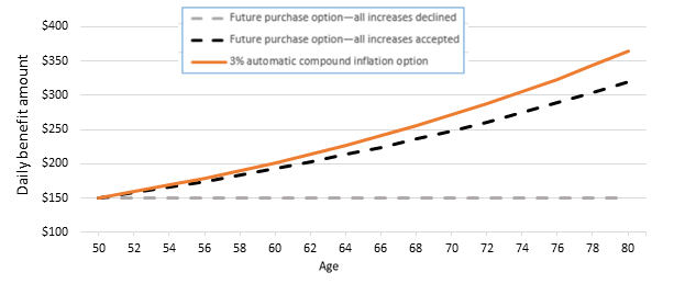 Graph showing daily benefit amount at age 50