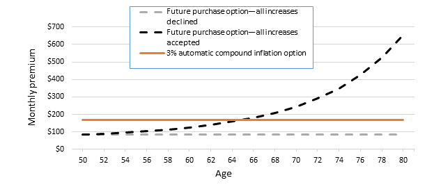 Graph showing monthly premium at age 50